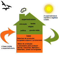 Base e Superestrutura